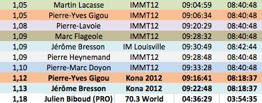 Performances Hommes 2012 (incomplet)